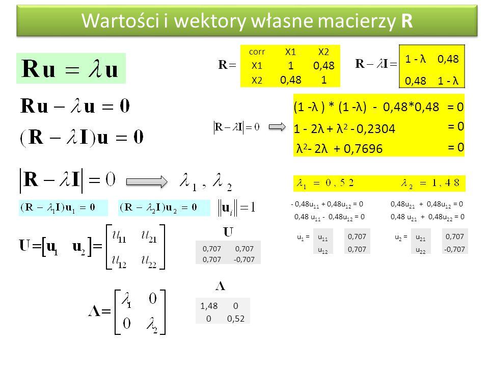 Wartości i wektory własne macierzy R
