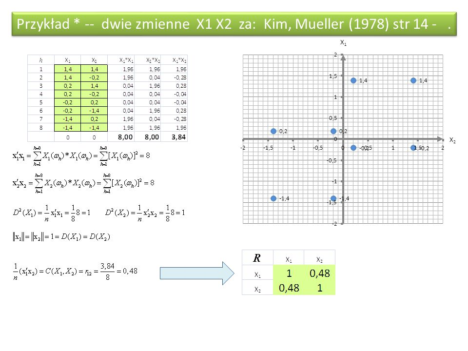 Przykład * -- dwie zmienne X1 X2 za: Kim, Mueller (1978) str 14 - .
