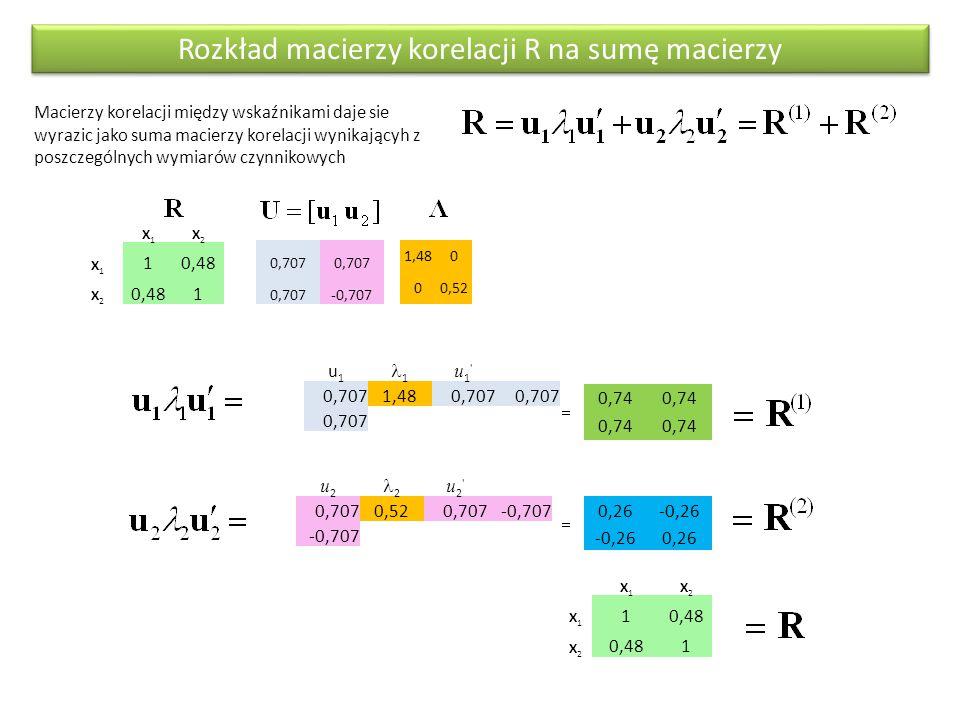 Rozkład macierzy korelacji R na sumę macierzy