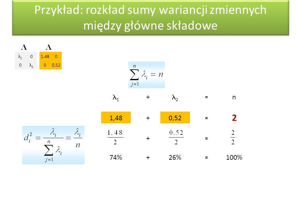 Przykład: rozkład sumy wariancji zmiennych między główne składowe