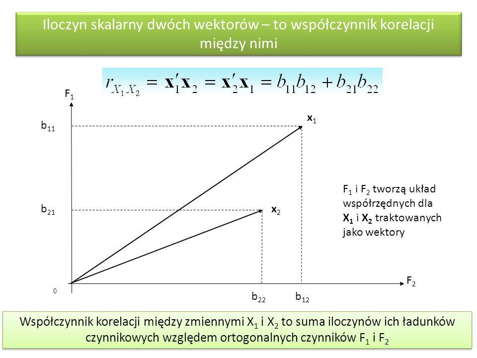 Iloczyn skalarny dwóch wektorów – to współczynnik korelacji między nimi