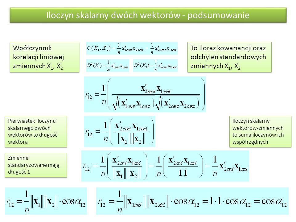 Iloczyn skalarny dwóch wektorów - podsumowanie