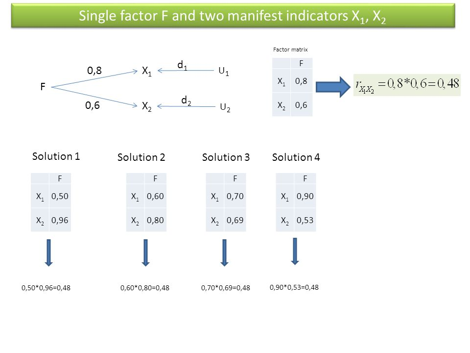 Single factor F and two manifest indicators X1, X2