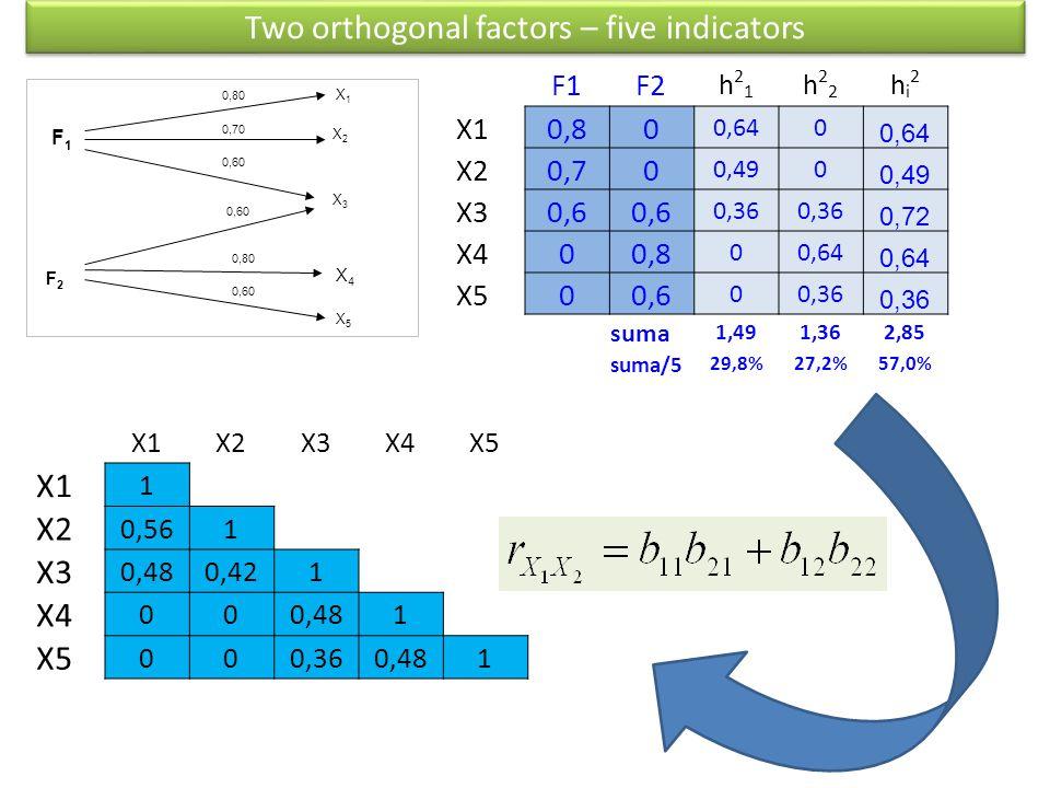 Two orthogonal factors – five indicators