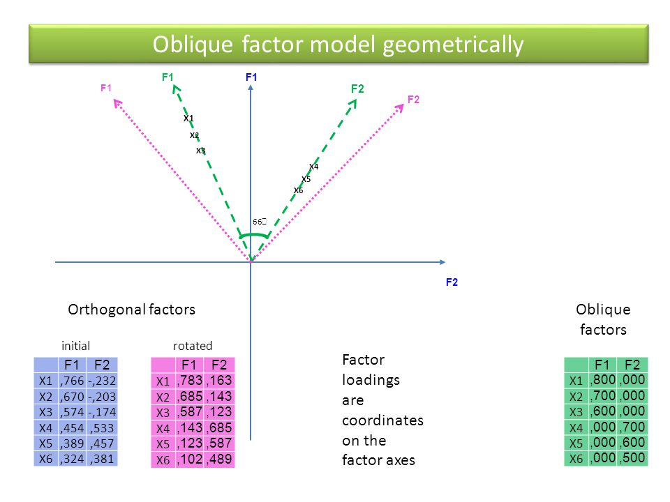 Oblique factor model geometrically
