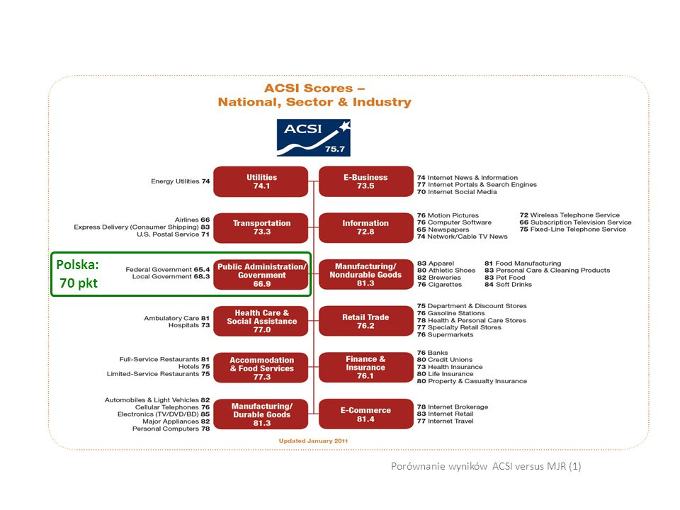 Polska: 70 pkt Porównanie wyników ACSI versus MJR (1)