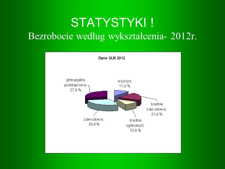 STATYSTYKI ! Bezrobocie według wykształcenia- 2012r.