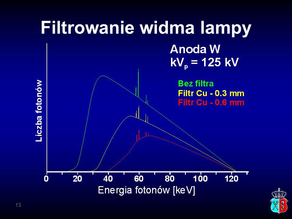 Filtrowanie widma lampy