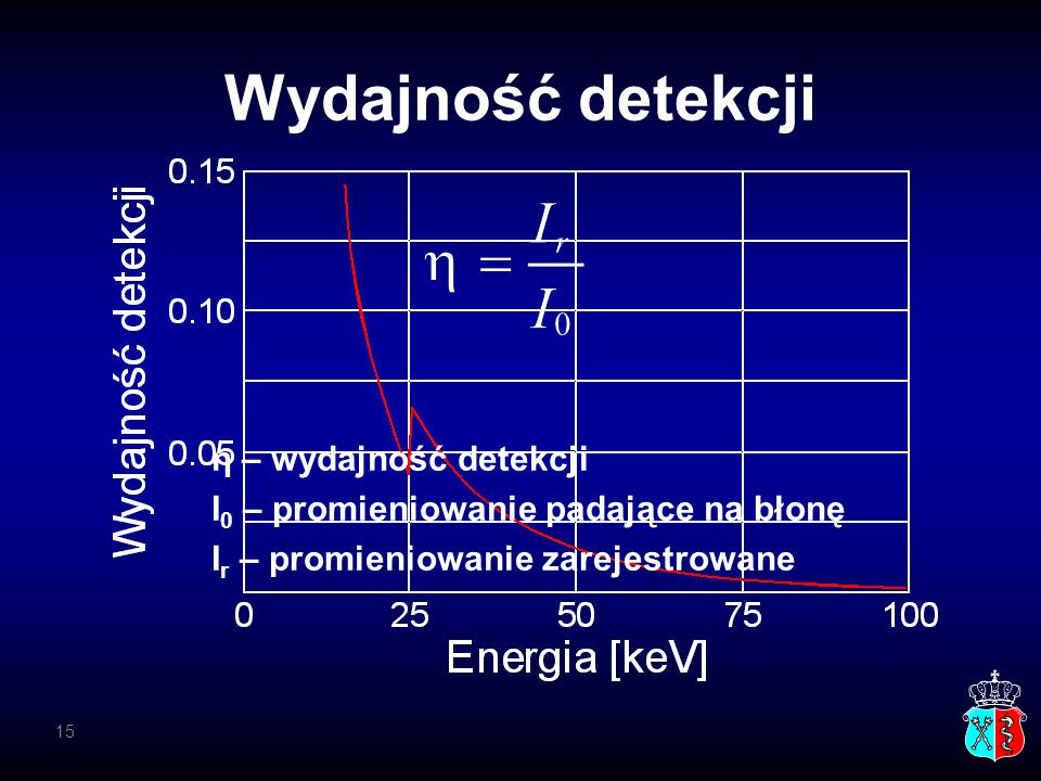 Wydajność detekcji η – wydajność detekcji