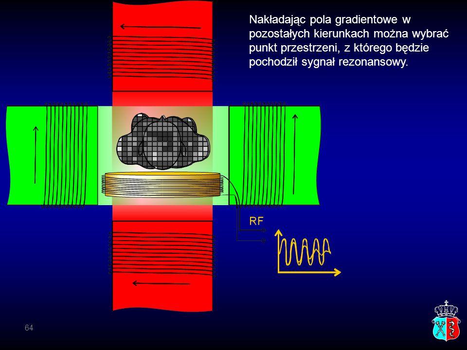 Nakładając pola gradientowe w pozostałych kierunkach można wybrać punkt przestrzeni, z którego będzie pochodził sygnał rezonansowy.