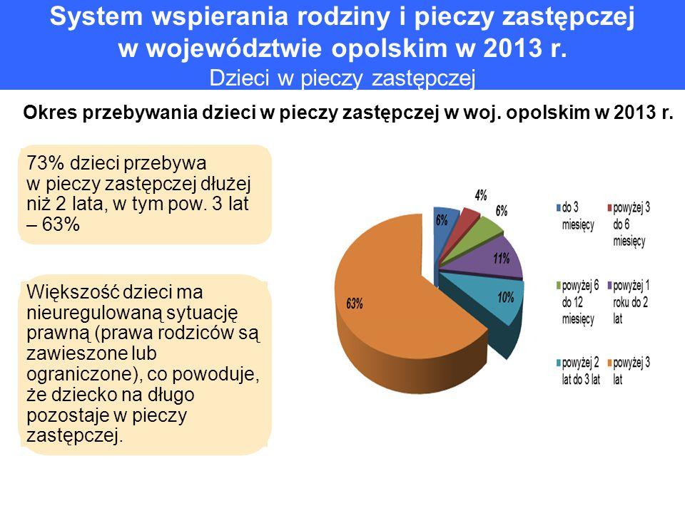 Okres przebywania dzieci w pieczy zastępczej w woj. opolskim w 2013 r.