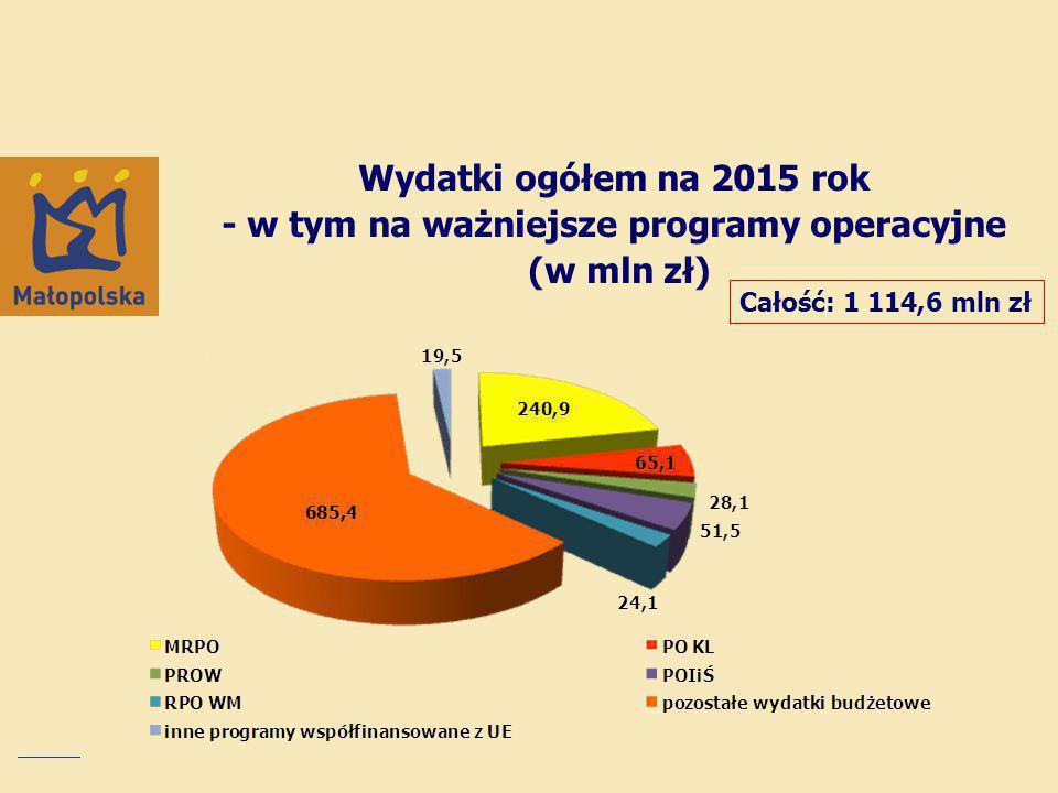 Wydatki ogółem na 2015 rok - w tym na ważniejsze programy operacyjne (w mln zł)