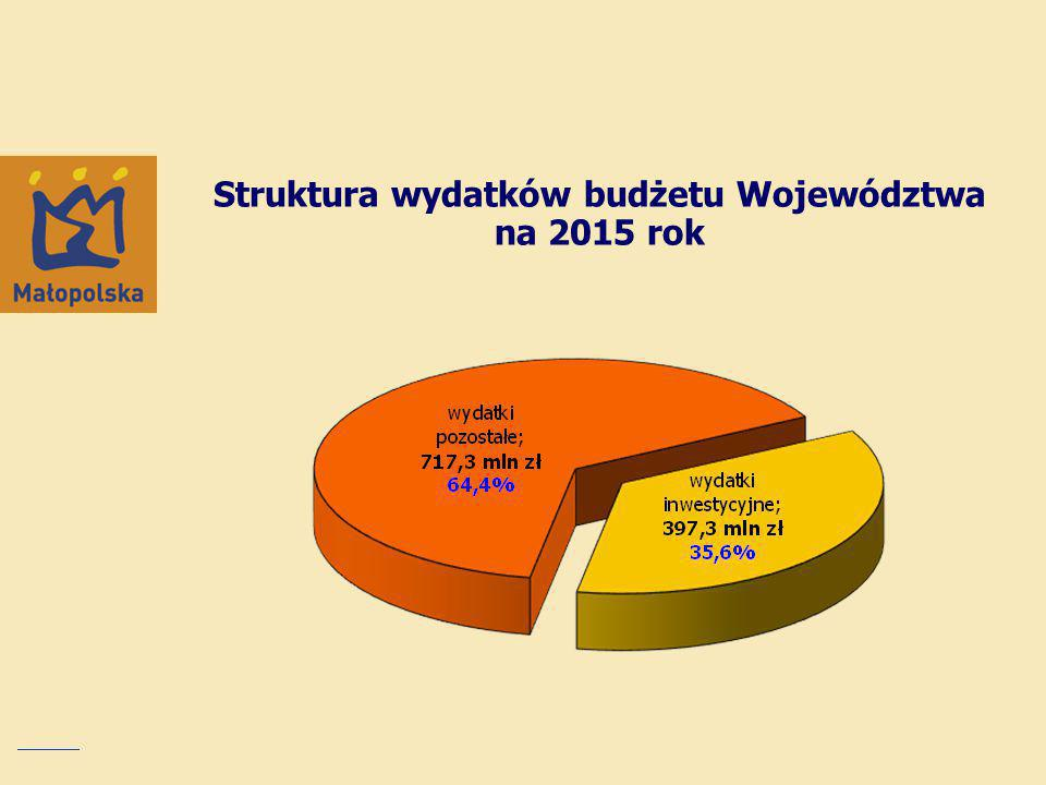 Struktura wydatków budżetu Województwa na 2015 rok