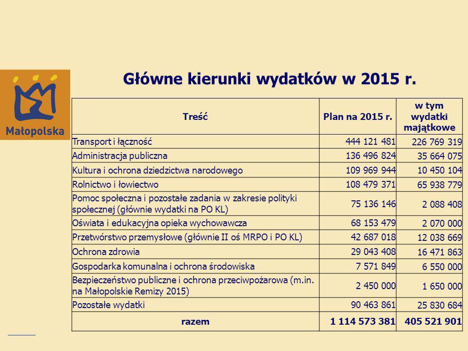 Główne kierunki wydatków w 2015 r.