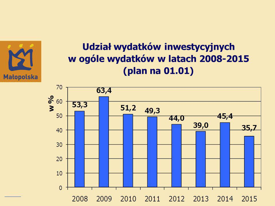 Udział wydatków inwestycyjnych w ogóle wydatków w latach 2008-2015 (plan na 01.01)