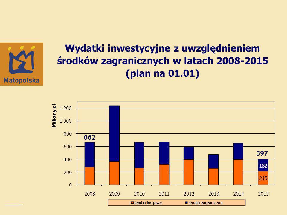 Wydatki inwestycyjne z uwzględnieniem środków zagranicznych w latach 2008-2015 (plan na 01.01)