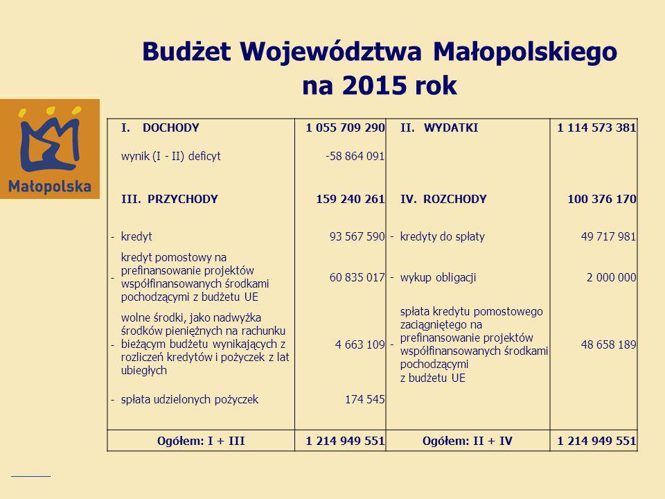 Budżet Województwa Małopolskiego na 2015 rok