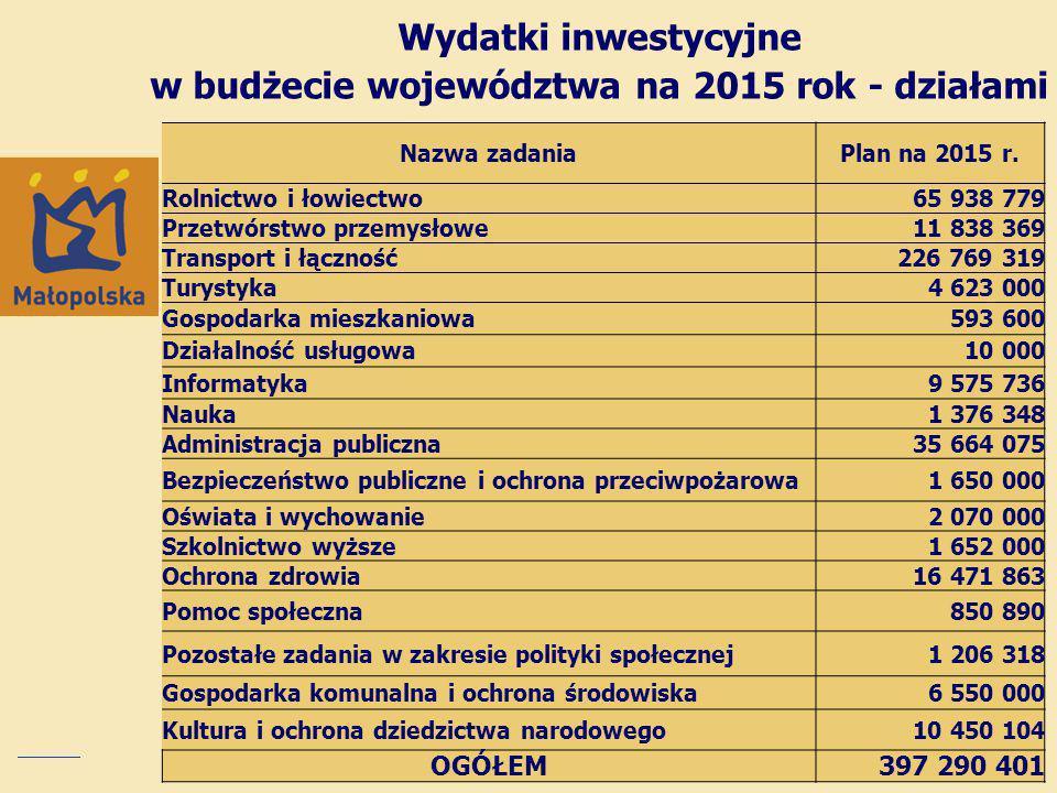 Wydatki inwestycyjne w budżecie województwa na 2015 rok - działami