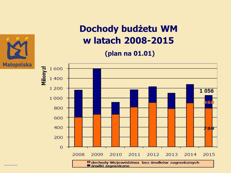 Dochody budżetu WM w latach 2008-2015 (plan na 01.01)