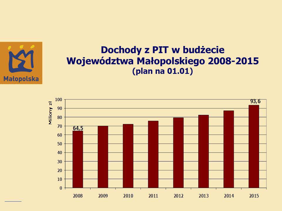 Dochody z PIT w budżecie Województwa Małopolskiego 2008-2015 (plan na 01.01)