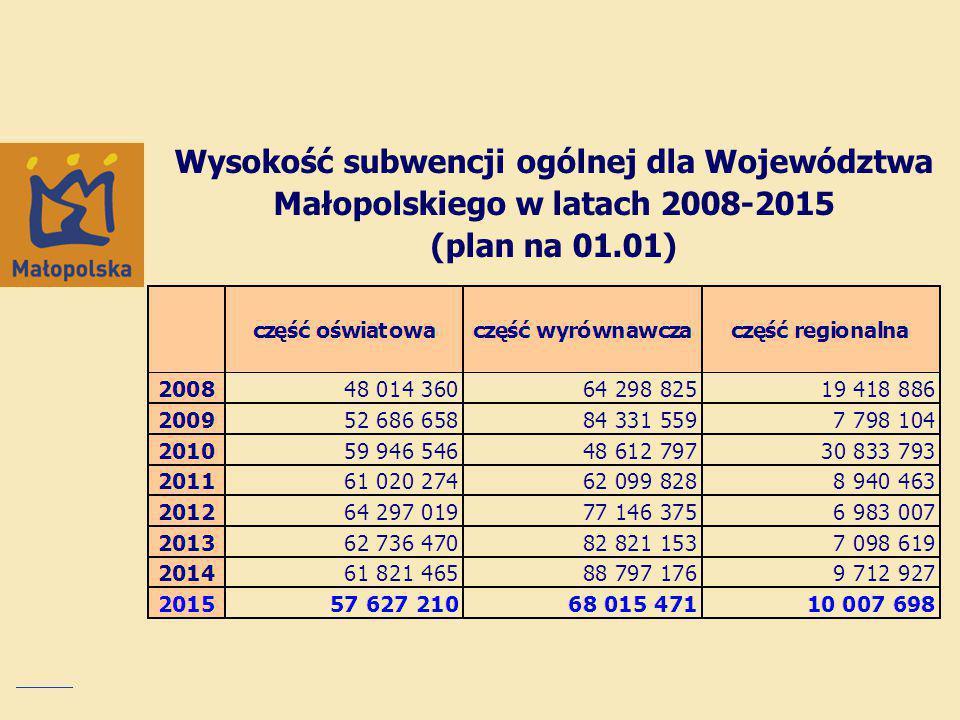 Wysokość subwencji ogólnej dla Województwa Małopolskiego w latach 2008-2015 (plan na 01.01)
