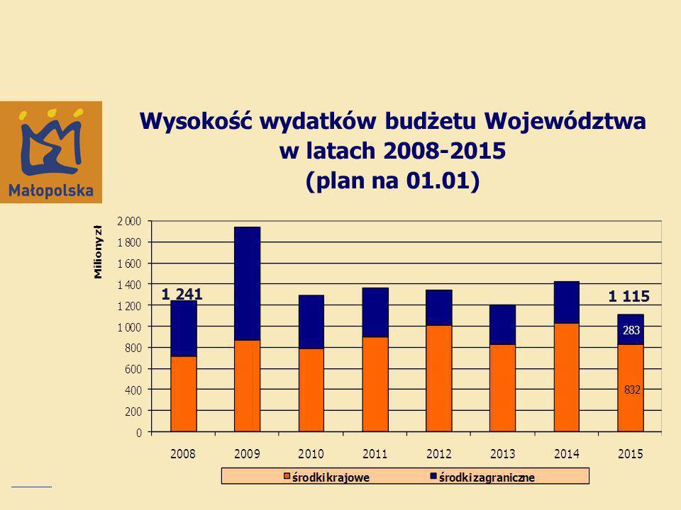Wysokość wydatków budżetu Województwa w latach 2008-2015 (plan na 01