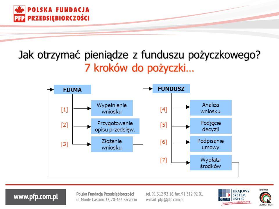 Jak otrzymać pieniądze z funduszu pożyczkowego 7 kroków do pożyczki…