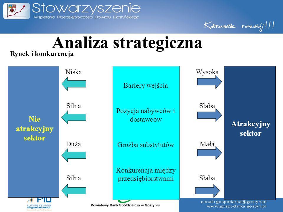 Analiza strategiczna Nie atrakcyjny sektor Atrakcyjny sektor
