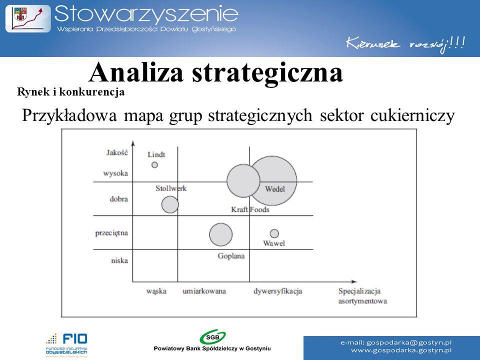 Analiza strategiczna Rynek i konkurencja Przykładowa mapa grup strategicznych sektor cukierniczy