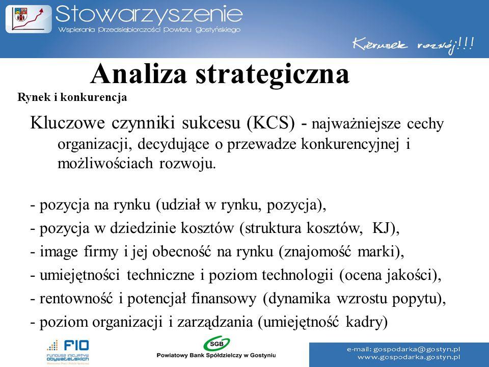Analiza strategiczna Rynek i konkurencja.
