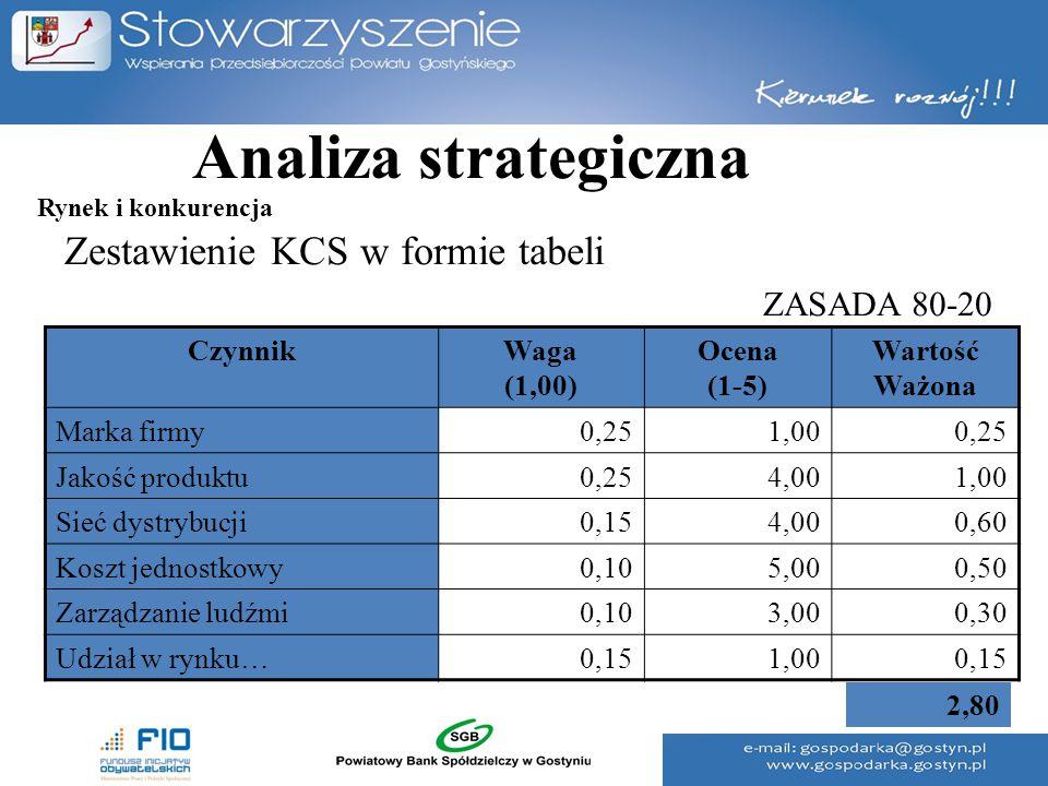 Analiza strategiczna Zestawienie KCS w formie tabeli ZASADA 80-20