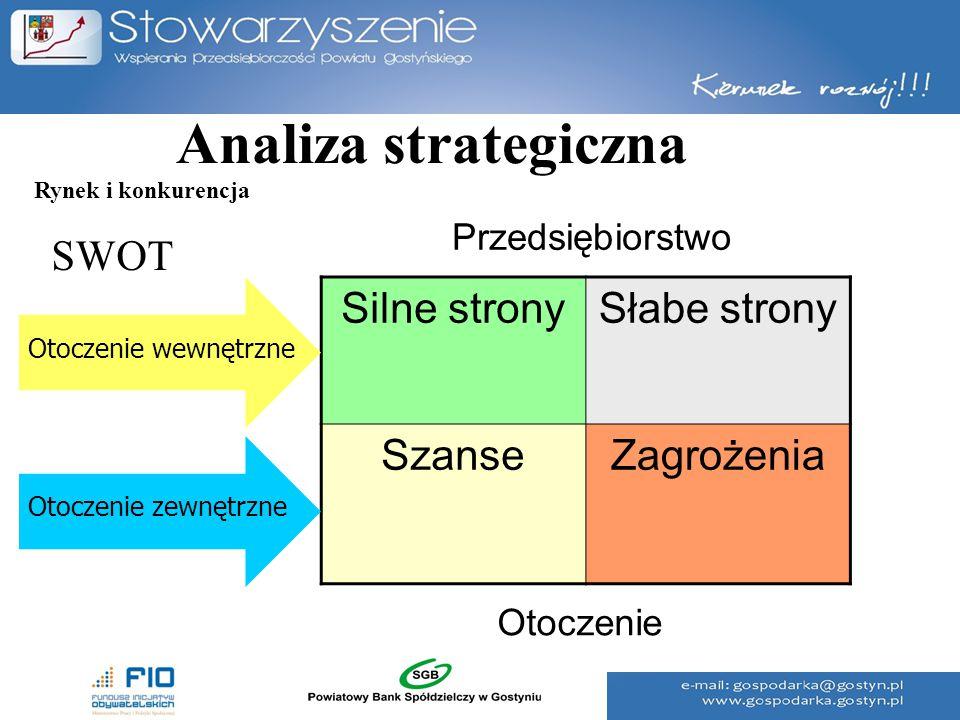 Analiza strategiczna SWOT Silne strony Słabe strony Szanse Zagrożenia