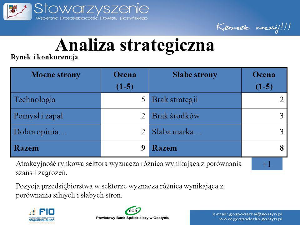 Analiza strategiczna Mocne strony Ocena (1-5) Słabe strony Technologia