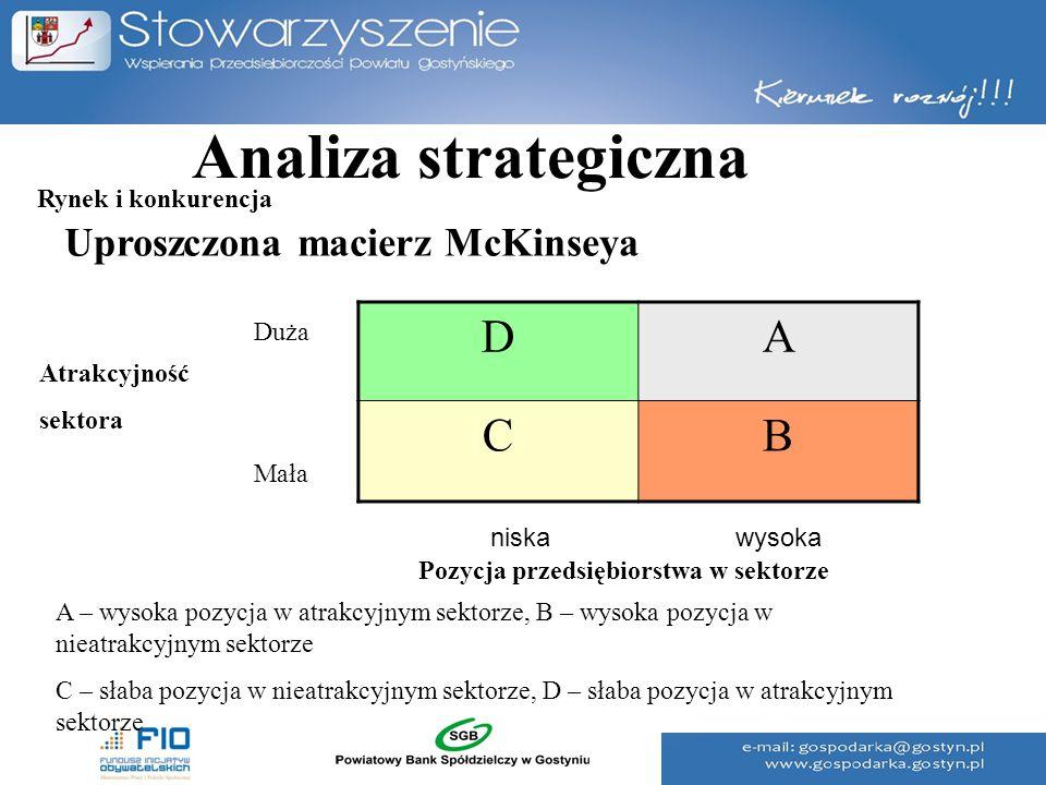 Analiza strategiczna D A C B Uproszczona macierz McKinseya