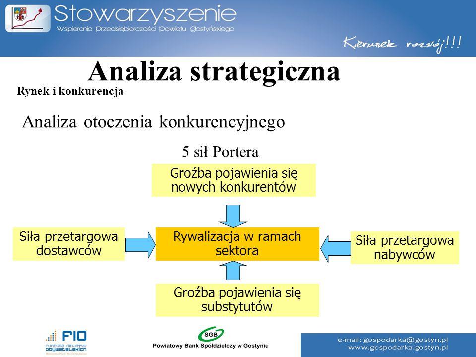 Analiza strategiczna Analiza otoczenia konkurencyjnego 5 sił Portera