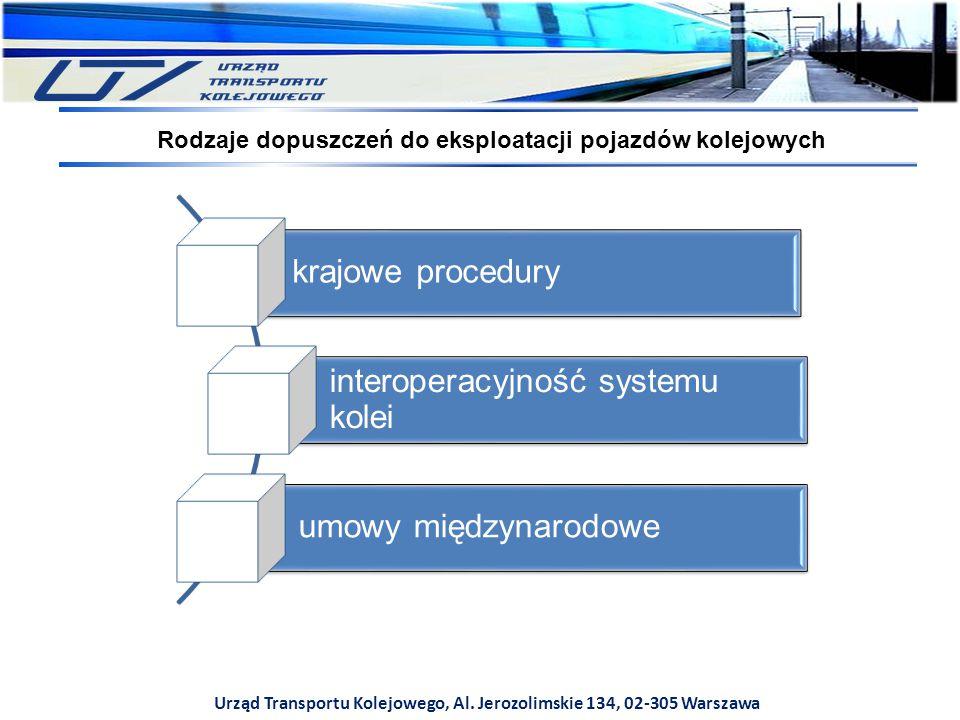 interoperacyjność systemu kolei