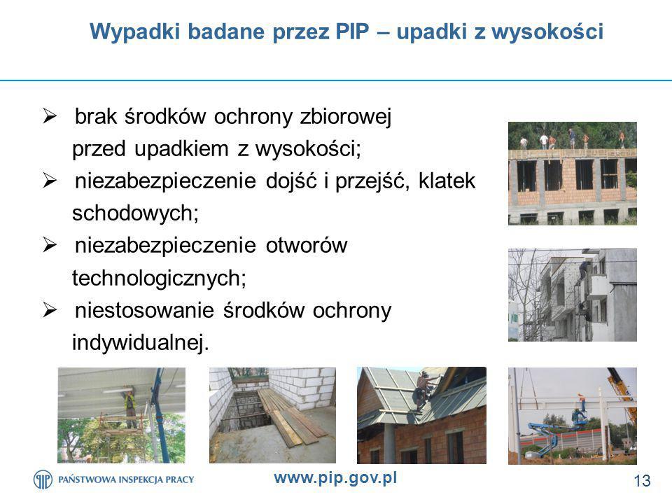 Wypadki badane przez PIP – upadki z wysokości