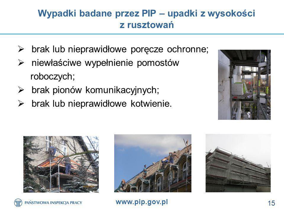 Wypadki badane przez PIP – upadki z wysokości z rusztowań