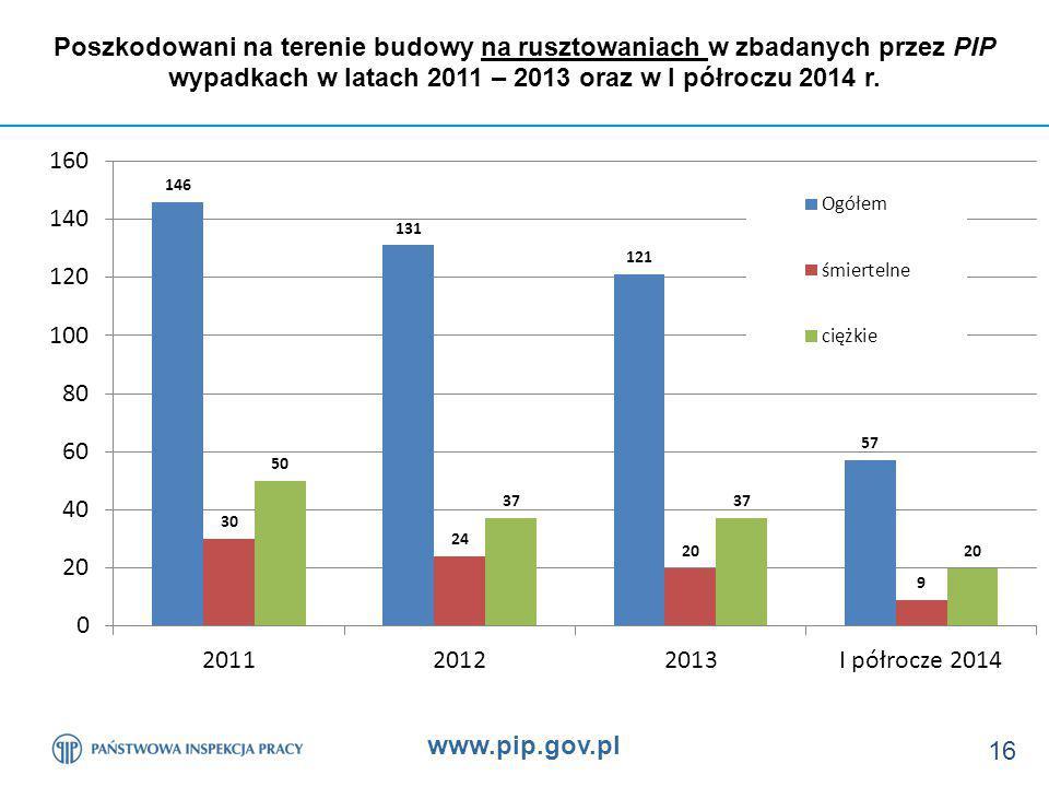 Poszkodowani na terenie budowy na rusztowaniach w zbadanych przez PIP wypadkach w latach 2011 – 2013 oraz w I półroczu 2014 r.