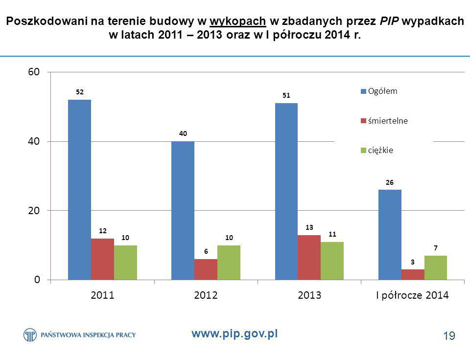 w latach 2011 – 2013 oraz w I półroczu 2014 r.