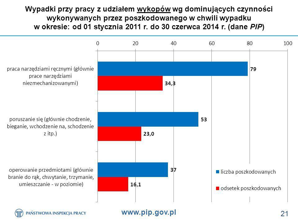 w okresie: od 01 stycznia 2011 r. do 30 czerwca 2014 r. (dane PIP)