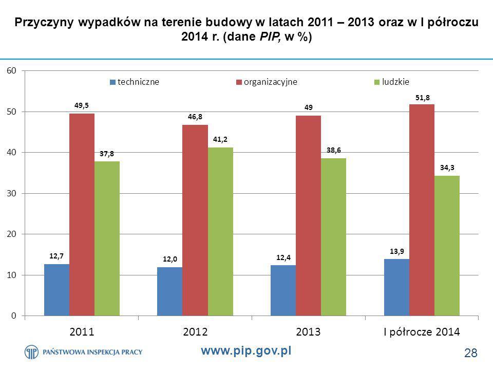 Przyczyny wypadków na terenie budowy w latach 2011 – 2013 oraz w I półroczu 2014 r. (dane PIP, w %)