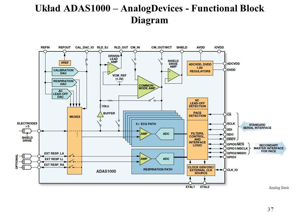 Układ ADAS1000 – AnalogDevices - Functional Block Diagram