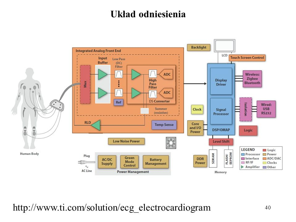Układ odniesienia http://www.ti.com/solution/ecg_electrocardiogram