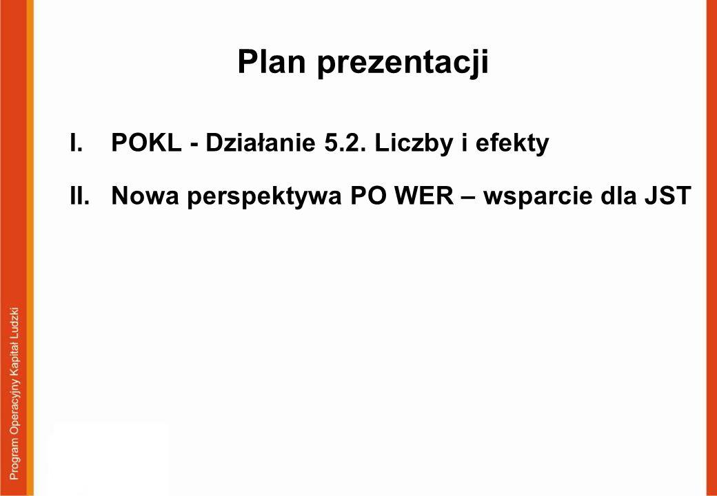 Plan prezentacji POKL - Działanie 5.2. Liczby i efekty