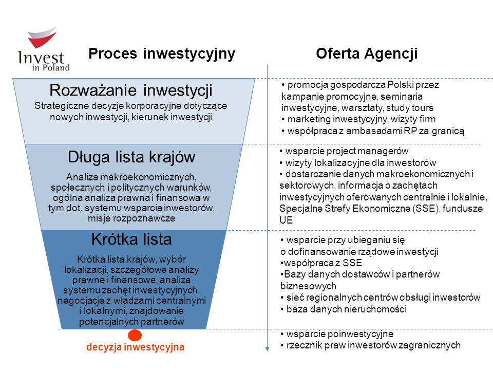 Rozważanie inwestycji