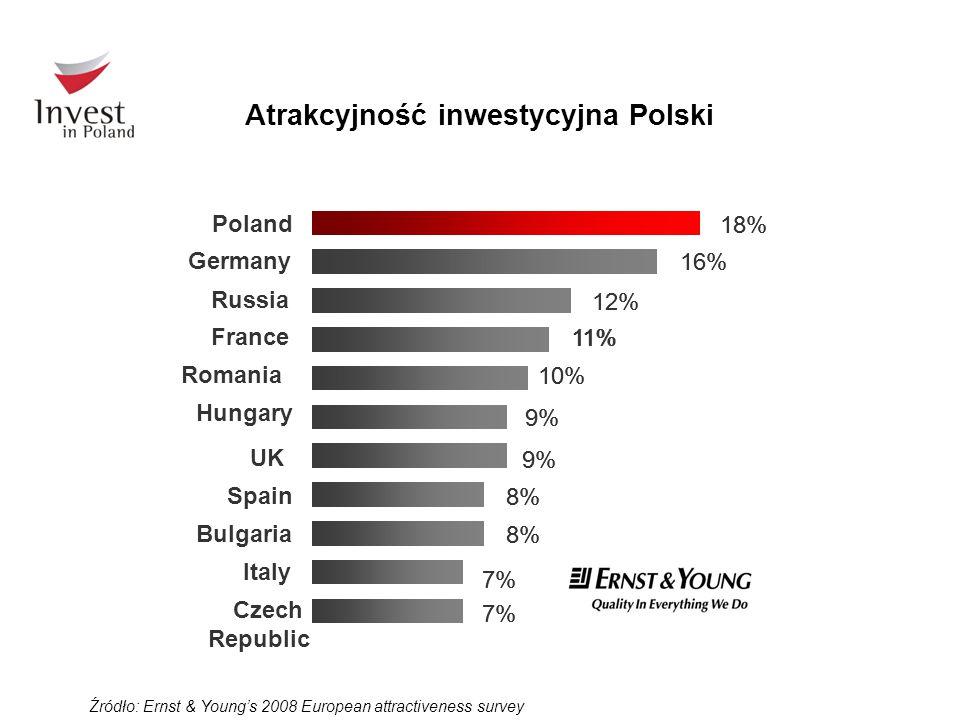 Atrakcyjność inwestycyjna Polski
