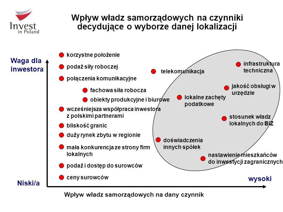 Wpływ władz samorządowych na czynniki decydujące o wyborze danej lokalizacji