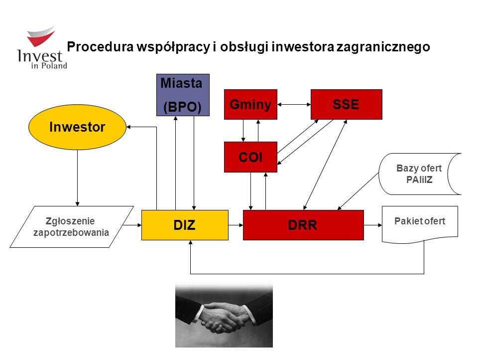 Miasta (BPO) DRR COI Gminy SSE Inwestor DIZ