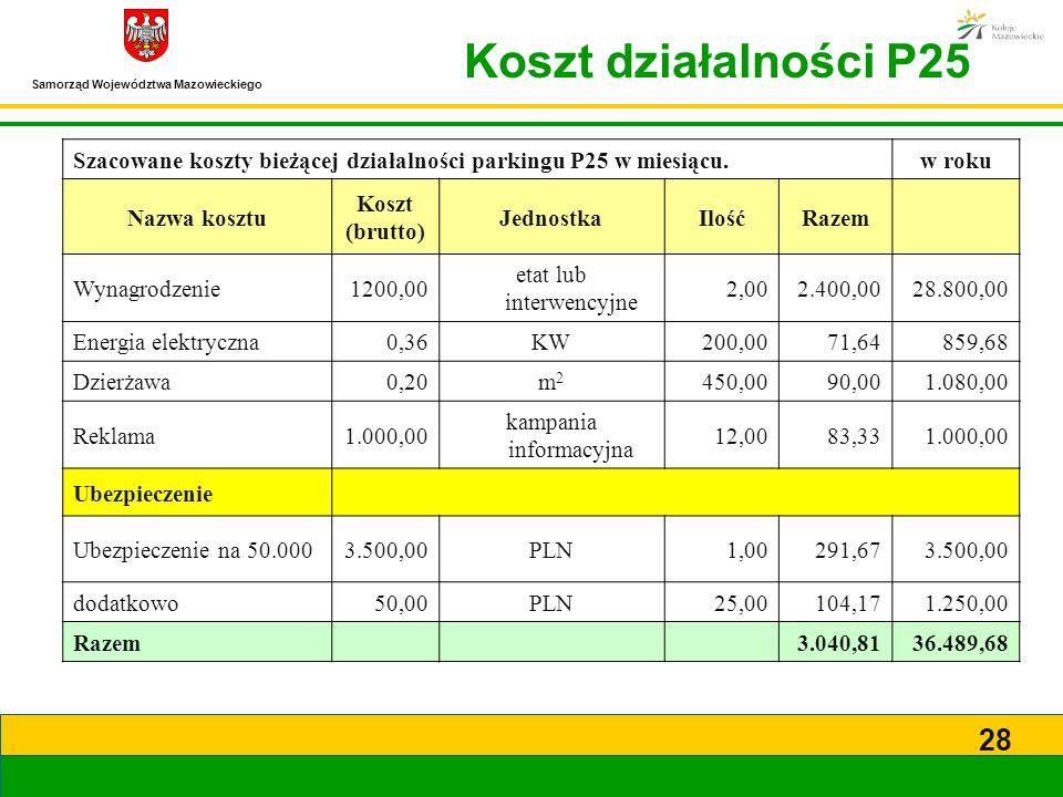 Koszt działalności P25 Szacowane koszty bieżącej działalności parkingu P25 w miesiącu. w roku. Nazwa kosztu.